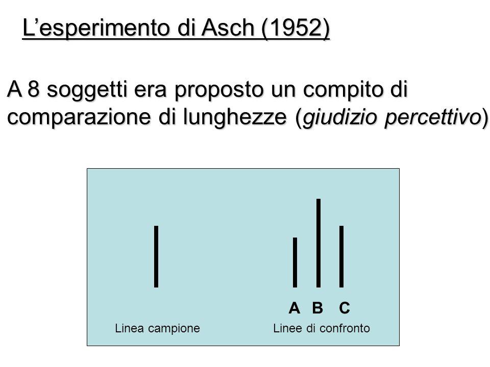 Lesperimento di Asch (1952) A 8 soggetti era proposto un compito di comparazione di lunghezze (giudizio percettivo) Linea campioneLinee di confronto A