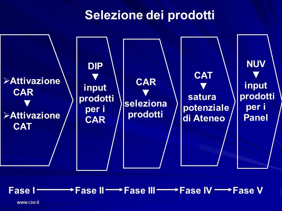 www.civr.it Attivazione CAR Attivazione CAT CAR seleziona prodotti CAT satura potenziale di Ateneo NUV input prodotti per i Panel Fase IFase IIFase II