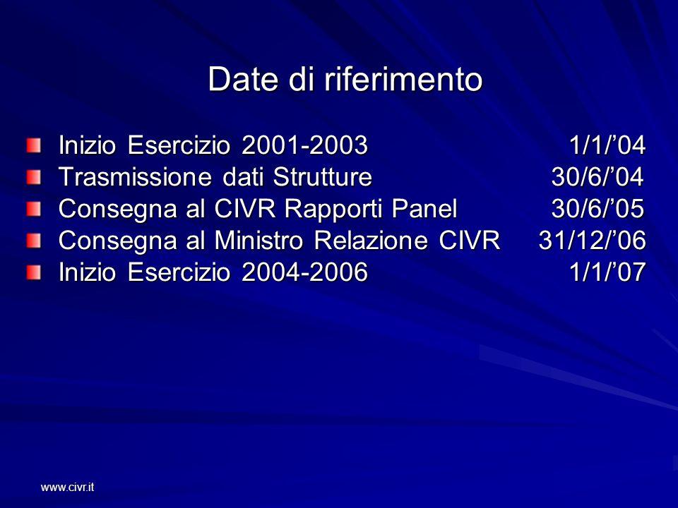 www.civr.it Date di riferimento Inizio Esercizio 2001-2003 1/1/04 Inizio Esercizio 2001-2003 1/1/04 Trasmissione dati Strutture 30/6/04 Trasmissione d