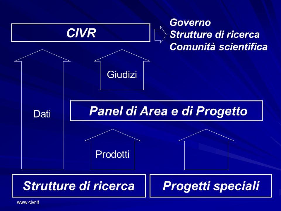 www.civr.it CIVR Strutture di ricercaProgetti speciali Panel di Area e di Progetto Governo Strutture di ricerca Comunità scientifica Giudizi Dati Prod
