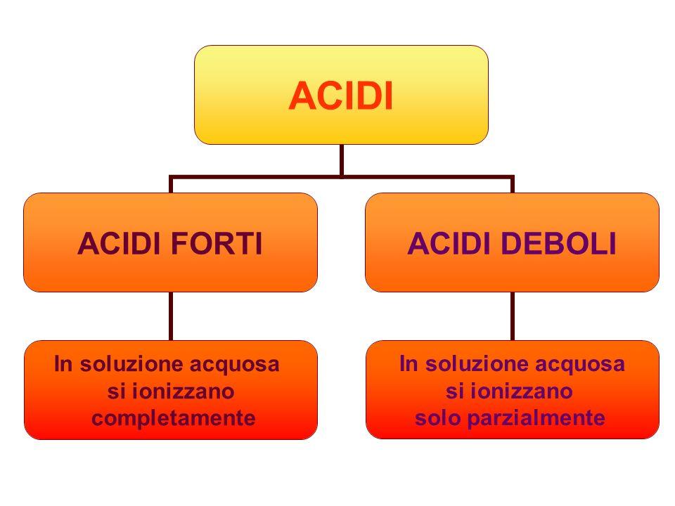 ACIDI ACIDI FORTI In soluzione acquosa si ionizzano completamente ACIDI DEBOLI In soluzione acquosa si ionizzano solo parzialmente