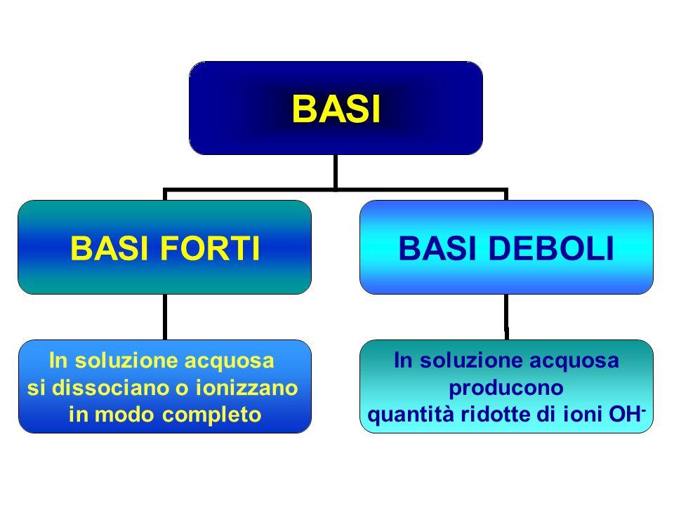 BASI BASI FORTI In soluzione acquosa si dissociano o ionizzano in modo completo BASI DEBOLI In soluzione acquosa producono quantità ridotte di ioni OH