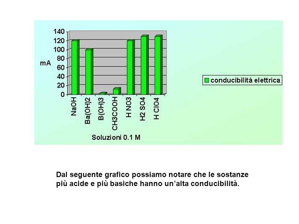 Dal seguente grafico possiamo notare che le sostanze più acide e più basiche hanno unalta conducibilità.