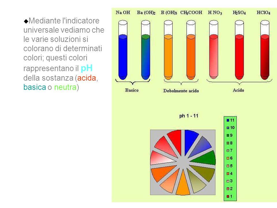 Mediante l'indicatore universale vediamo che le varie soluzioni si colorano di determinati colori; questi colori rappresentano il pH della sostanza (a