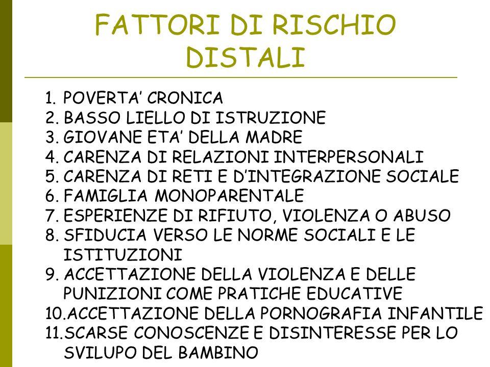 FATTORI DI RISCHIO DISTALI 1.POVERTA CRONICA 2.BASSO LIELLO DI ISTRUZIONE 3.GIOVANE ETA DELLA MADRE 4.CARENZA DI RELAZIONI INTERPERSONALI 5.CARENZA DI