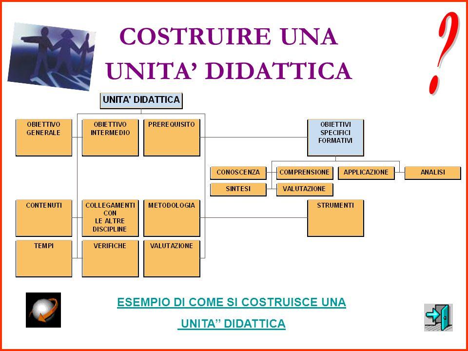 Unità didattiche Progetti didattici IndicatoriUnità didatticheProgetti didattici contenuti trasmissione (monocognitivo) Programma allievo costruzione