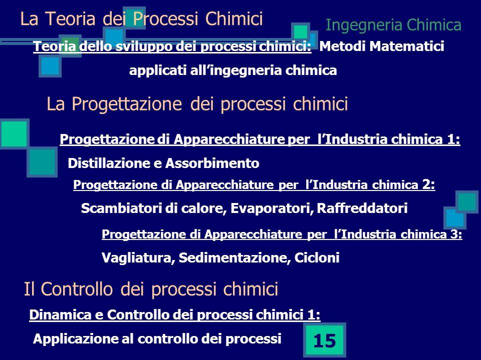 Ingegneria Chimica 14 La struttura del corso Ingegneria Chimica di Processo: le Basi Teoria dello Sviluppo dei Processi Chimici 15 CFU Progettazione d