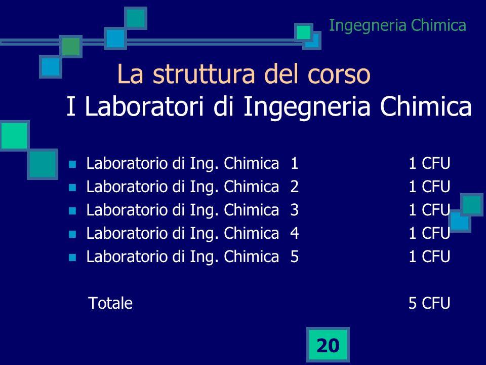 Ingegneria Chimica 19 La struttura del corso Chimica Ingegneria Chimica: I Fondamenti Ingegneria Chimica di Processo: basi Ingegneria Chimica di Proce