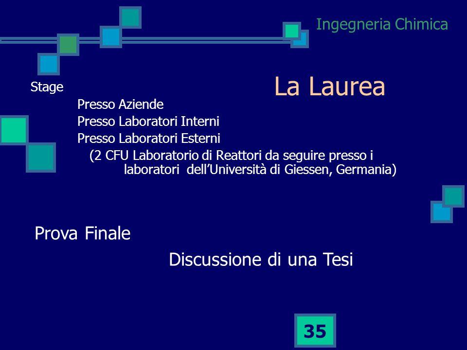 Ingegneria Chimica 34 La struttura del corso Stage e Tirocinio4 CFU Prova Finale4 CFU Totale8 CFU
