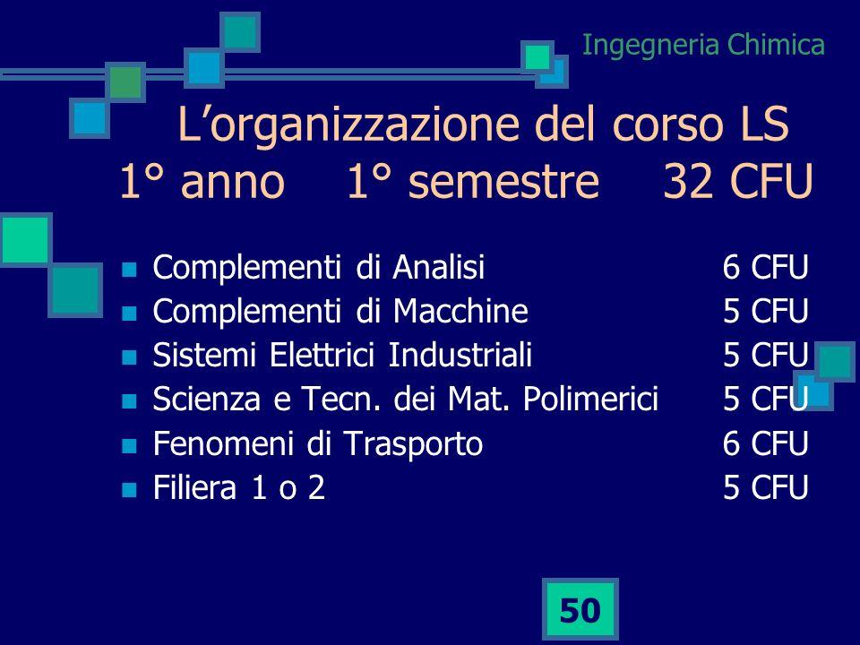 Ingegneria Chimica 49 La Laurea Specialistica in Ingegneria Chimica 120 CFU Completamento materie affini Completamento formazione Offerta di due Perco