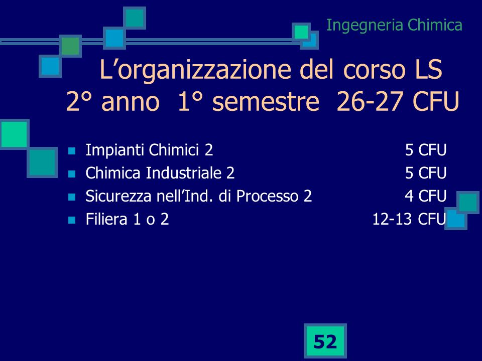 Ingegneria Chimica 51 Lorganizzazione del corso LS 1° anno 2° semestre 31-30 CFU Apparecchiature Tratt. Solidi8 CFU Reattori Chimici 25 CFU Gestione A