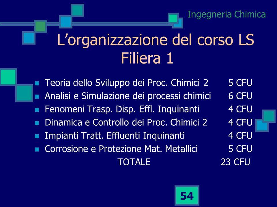 Ingegneria Chimica 53 Lorganizzazione del corso LS 2° anno 2° semestre 29 CFU Filiera 1 o 25 CFU Stage 4 CFU Prova Finale 20 CFU
