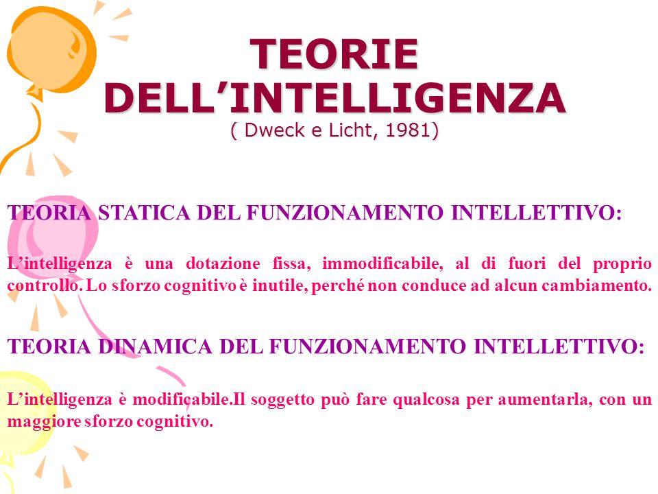 TEORIE DELLINTELLIGENZA ( Dweck e Licht, 1981) TEORIA STATICA DEL FUNZIONAMENTO INTELLETTIVO: Lintelligenza è una dotazione fissa, immodificabile, al di fuori del proprio controllo.