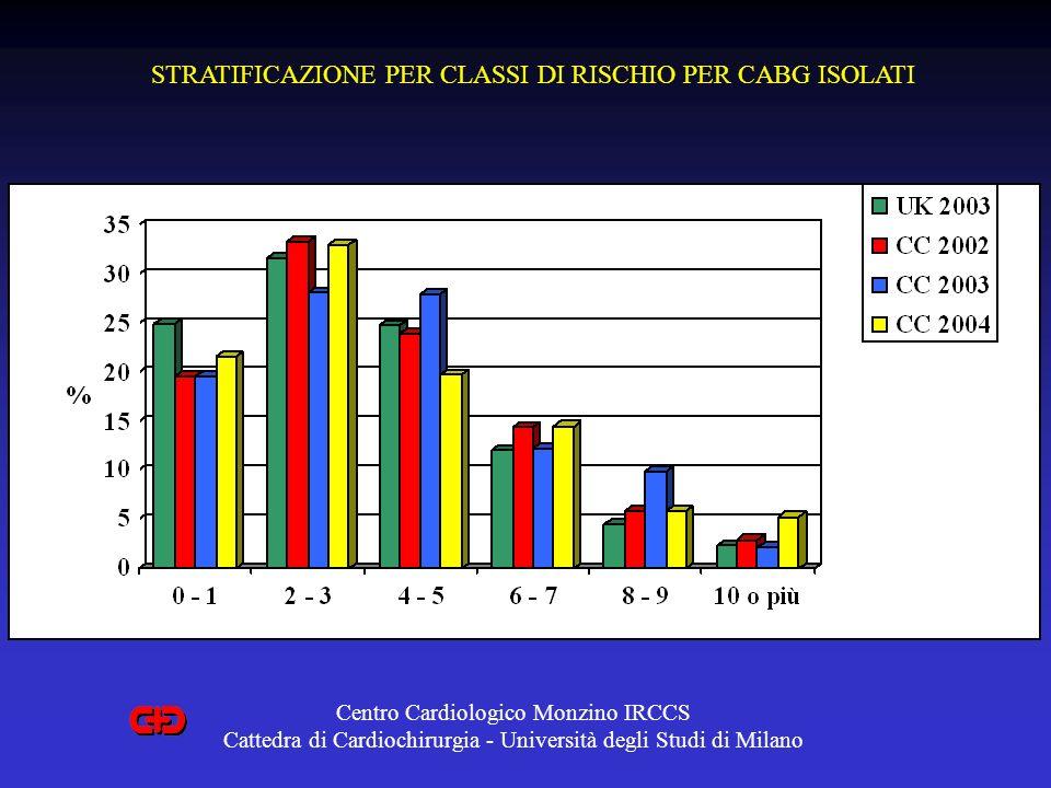 STRATIFICAZIONE PER CLASSI DI RISCHIO PER CABG ISOLATI Centro Cardiologico Monzino IRCCS Cattedra di Cardiochirurgia - Università degli Studi di Milan