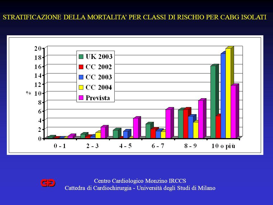 STRATIFICAZIONE DELLA MORTALITA PER CLASSI DI RISCHIO PER CABG ISOLATI Centro Cardiologico Monzino IRCCS Cattedra di Cardiochirurgia - Università degli Studi di Milano