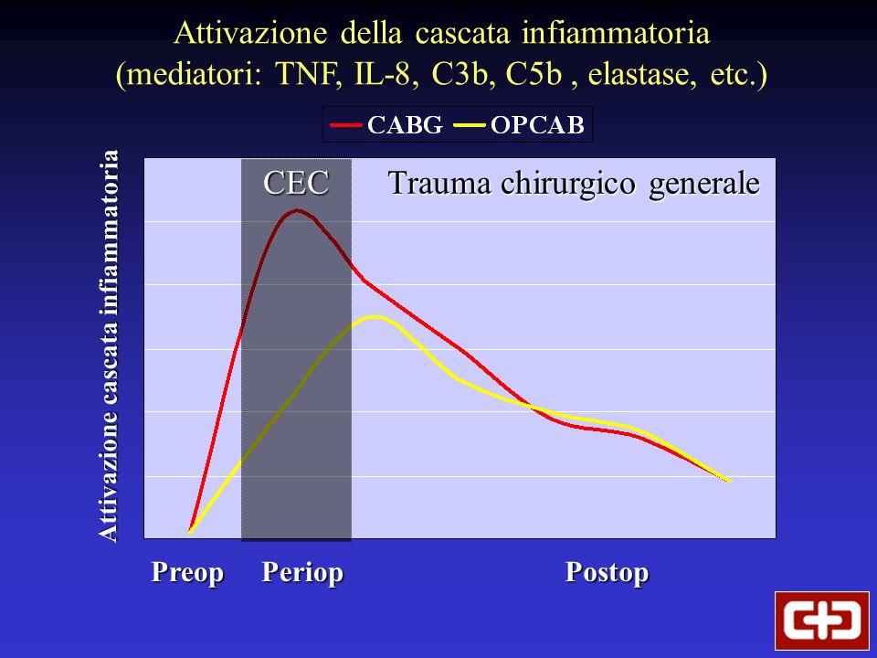 Attivazione della cascata infiammatoria (mediatori: TNF, IL-8, C3b, C5b, elastase, etc.) CEC Trauma chirurgico generale PreopPeriopPostop Attivazione cascata infiammatoria