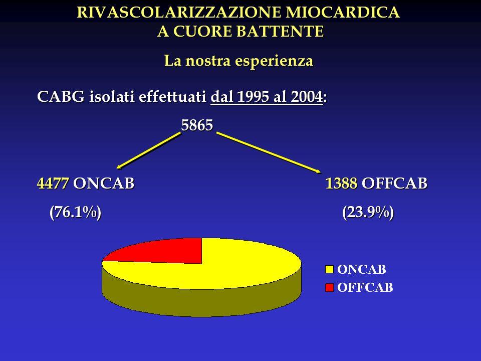 RIVASCOLARIZZAZIONE MIOCARDICA A CUORE BATTENTE A CUORE BATTENTE La nostra esperienza CABG isolati effettuati dal 1995 al 2004: 5865 4477 ONCAB1388 OFFCAB (76.1%) (23.9%) (76.1%) (23.9%)