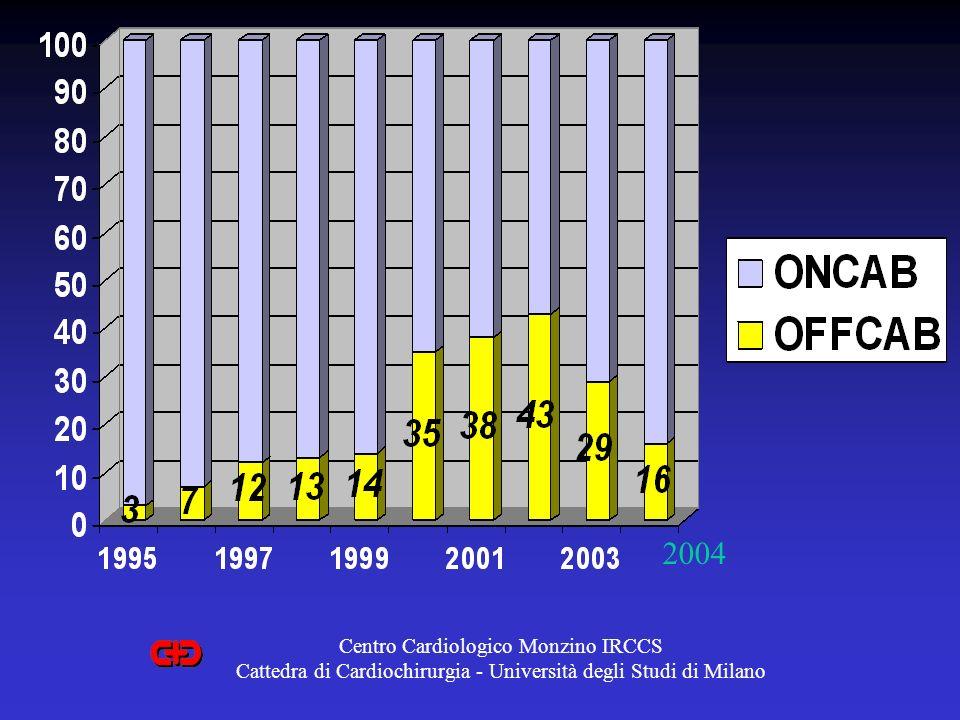 2004 Centro Cardiologico Monzino IRCCS Cattedra di Cardiochirurgia - Università degli Studi di Milano