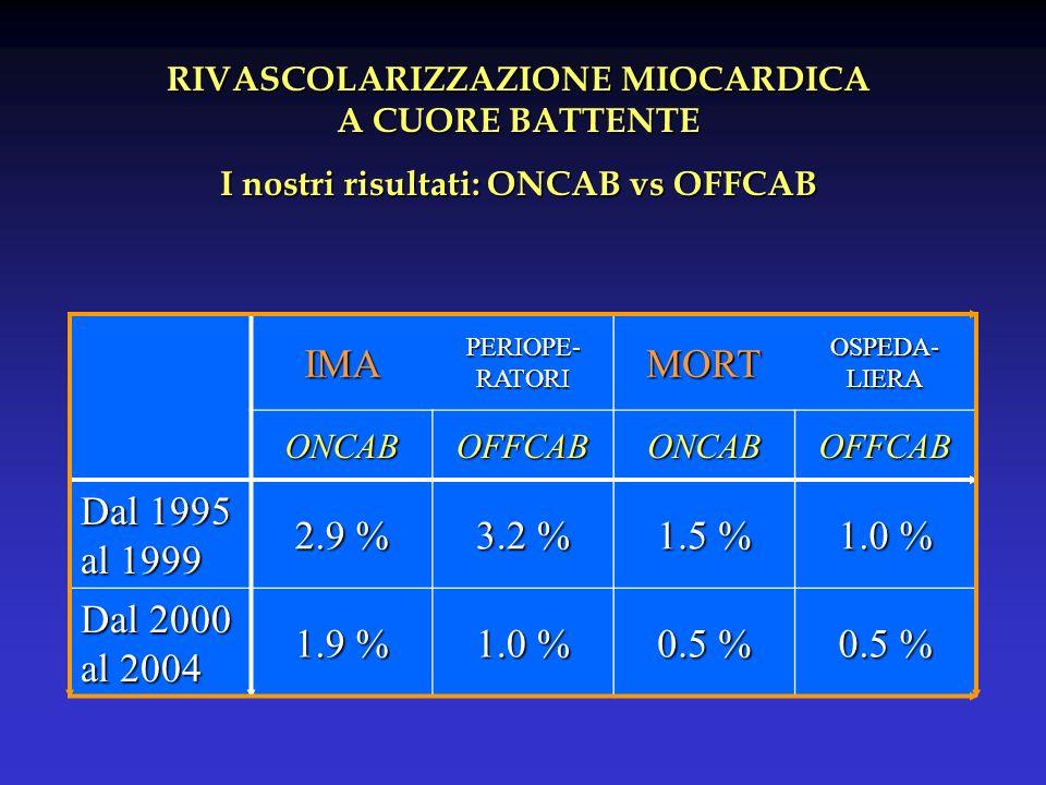 RIVASCOLARIZZAZIONE MIOCARDICA A CUORE BATTENTE I nostri risultati: ONCAB vs OFFCAB IMA PERIOPE- RATORI MORT OSPEDA- LIERA ONCABOFFCABONCABOFFCAB Dal 1995 al 1999 2.9 % 3.2 % 1.5 % 1.0 % Dal 2000 al 2004 1.9 % 1.0 % 0.5 %