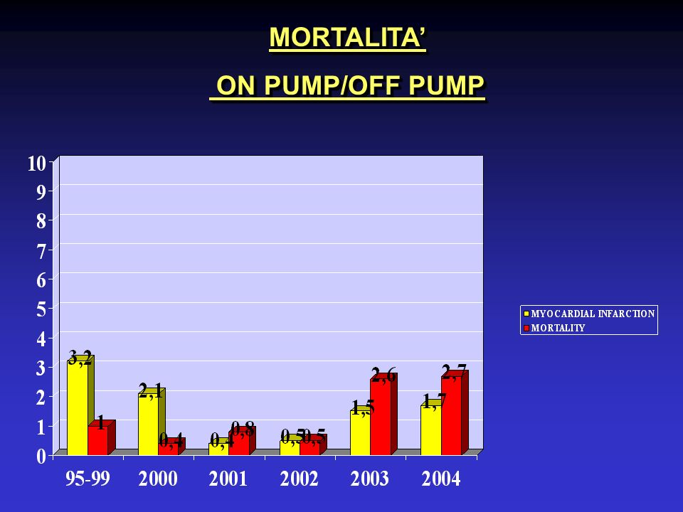 MORTALITA ON PUMP/OFF PUMP ON PUMP/OFF PUMPMORTALITA
