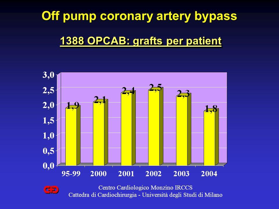 Off pump coronary artery bypass 1388 OPCAB: grafts per patient Centro Cardiologico Monzino IRCCS Cattedra di Cardiochirurgia - Università degli Studi