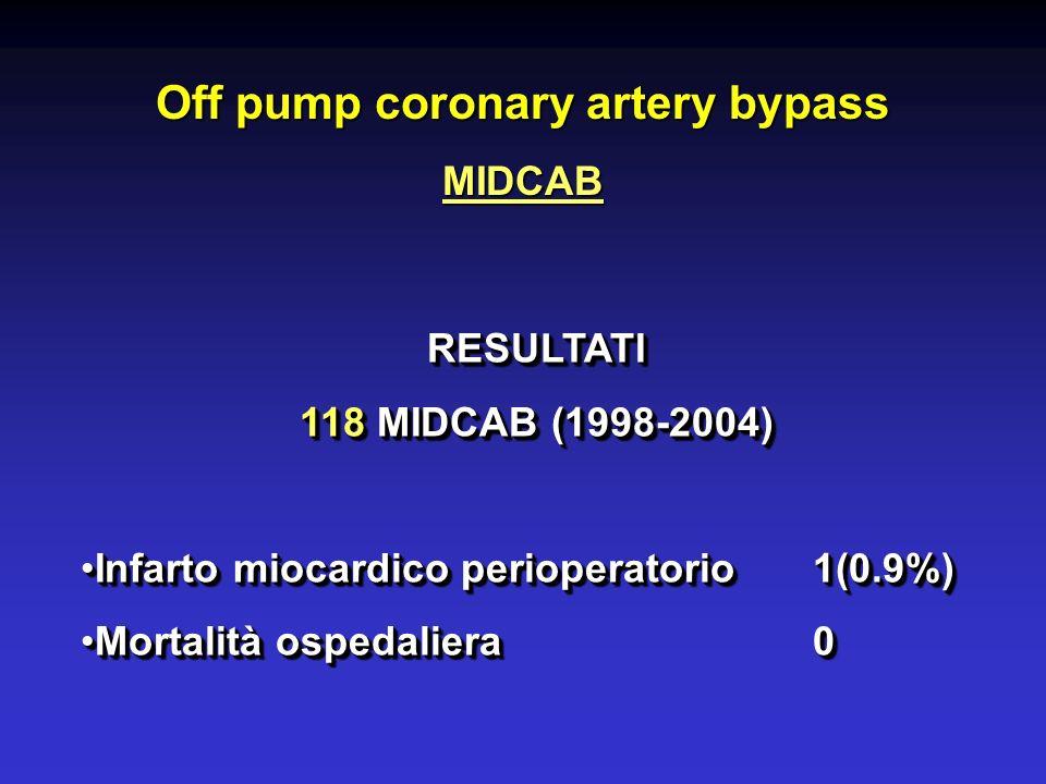 Off pump coronary artery bypass MIDCAB RESULTATI 118 MIDCAB (1998-2004) Infarto miocardico perioperatorio1(0.9%)Infarto miocardico perioperatorio1(0.9%) Mortalità ospedaliera0Mortalità ospedaliera0RESULTATI 118 MIDCAB (1998-2004) Infarto miocardico perioperatorio1(0.9%)Infarto miocardico perioperatorio1(0.9%) Mortalità ospedaliera0Mortalità ospedaliera0