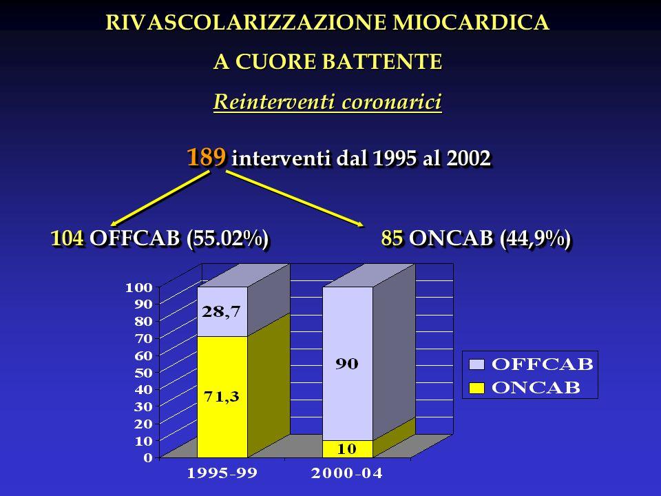 RIVASCOLARIZZAZIONE MIOCARDICA A CUORE BATTENTE Reinterventi coronarici 189 interventi dal 1995 al 2002 104 OFFCAB (55.02%)85 ONCAB (44,9%) 189 interventi dal 1995 al 2002 104 OFFCAB (55.02%)85 ONCAB (44,9%)