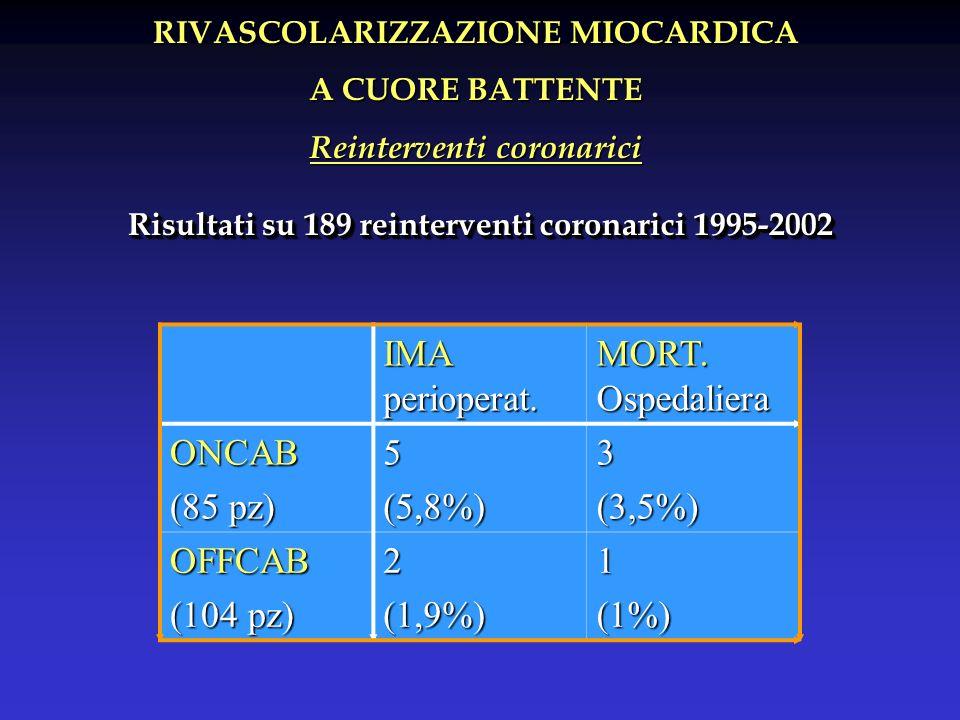 RIVASCOLARIZZAZIONE MIOCARDICA A CUORE BATTENTE Reinterventi coronarici IMA perioperat. MORT. Ospedaliera ONCAB (85 pz) 5(5,8%)3(3,5%) OFFCAB (104 pz)