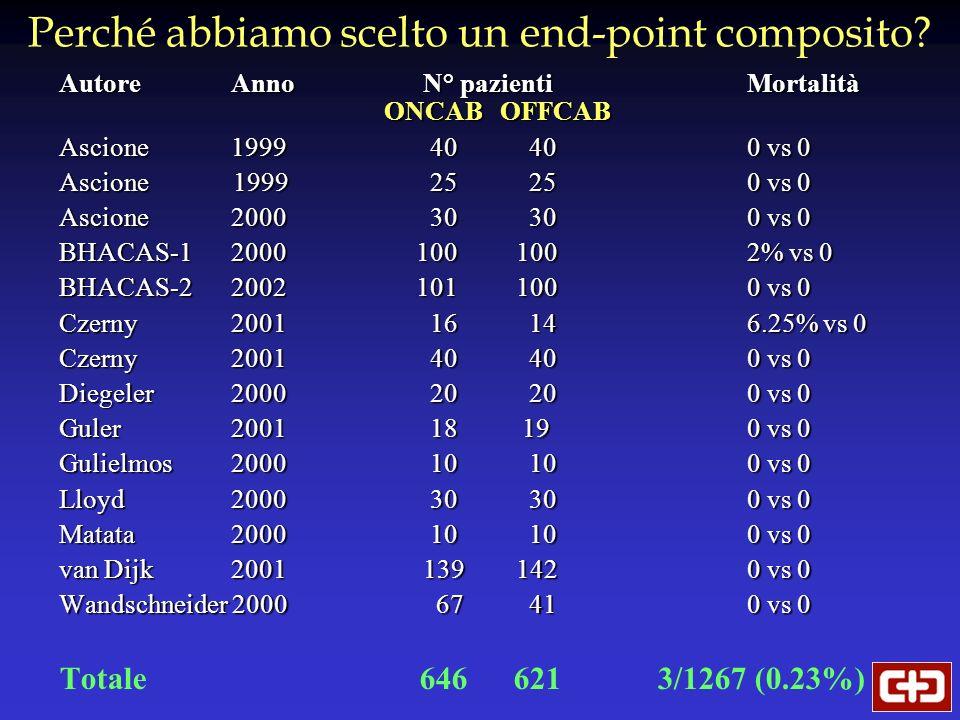 Perché abbiamo scelto un end-point composito? AutoreAnno N° pazienti Mortalità ONCAB OFFCAB Ascione 1999 40 400 vs 0 Ascione 1999 25 250 vs 0 Ascione