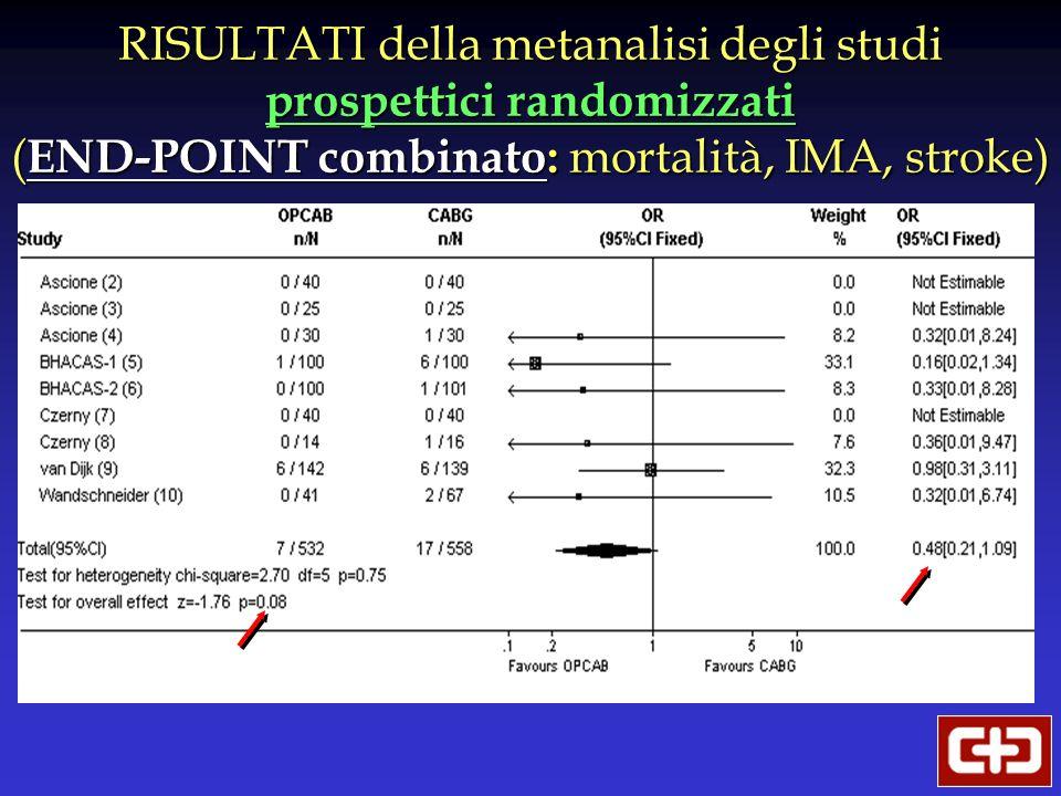 RISULTATI della metanalisi degli studi prospettici randomizzati ( END-POINT combinato: mortalità, IMA, stroke)