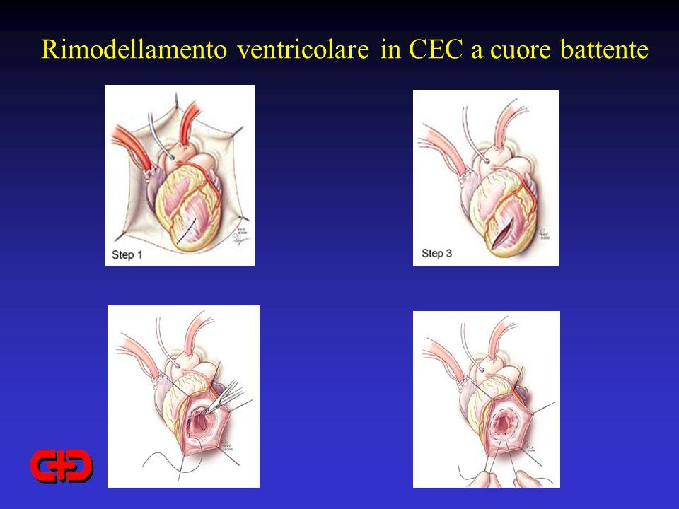Rimodellamento ventricolare in CEC a cuore battente