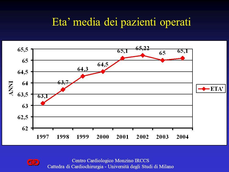 Eta media dei pazienti operati Centro Cardiologico Monzino IRCCS Cattedra di Cardiochirurgia - Università degli Studi di Milano