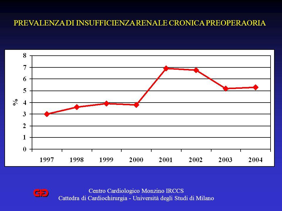 PREVALENZA DI INSUFFICIENZA RENALE CRONICA PREOPERAORIA Centro Cardiologico Monzino IRCCS Cattedra di Cardiochirurgia - Università degli Studi di Mila
