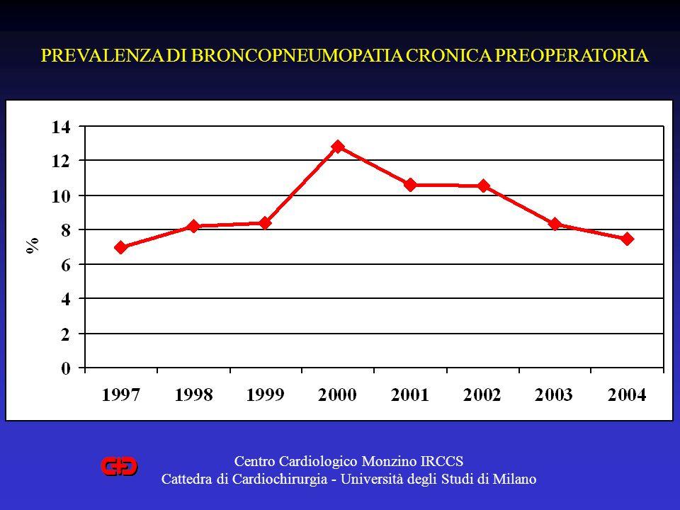 PREVALENZA DI BRONCOPNEUMOPATIA CRONICA PREOPERATORIA Centro Cardiologico Monzino IRCCS Cattedra di Cardiochirurgia - Università degli Studi di Milano