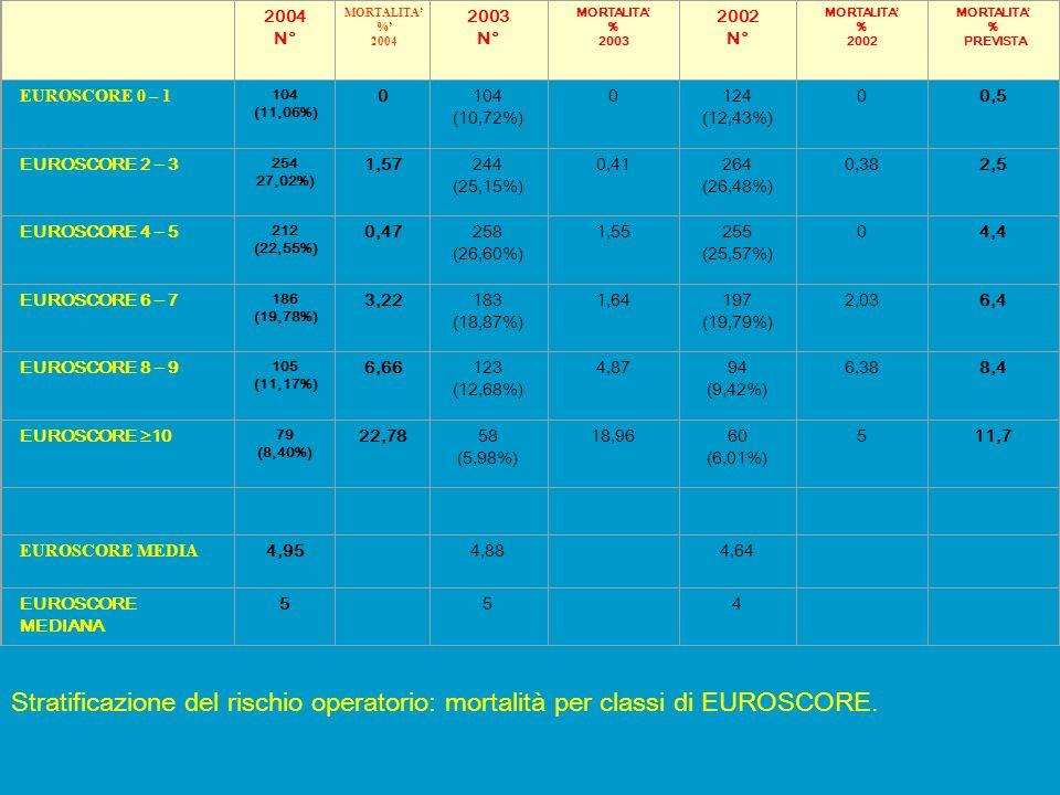 STRATIFICAZIONE PER CLASSI DI RISCHIO Centro Cardiologico Monzino IRCCS Cattedra di Cardiochirurgia - Università degli Studi di Milano