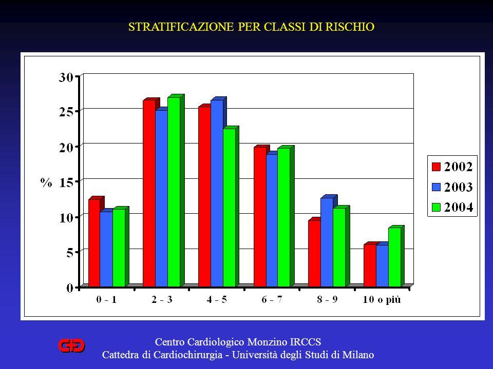 CHIRURGIA A CUORE BATTENTE: Non solo senza CEC CABG a cuore battente in assistenza circolatoria CABG a cuore battente in assistenza circolatoria CABG + VENTRICOLOPLASTICA a cuore battente in assistenza circolatoria CABG + VENTRICOLOPLASTICA a cuore battente in assistenza circolatoria CABG a cuore battente in assistenza circolatoria CABG a cuore battente in assistenza circolatoria CABG + VENTRICOLOPLASTICA a cuore battente in assistenza circolatoria CABG + VENTRICOLOPLASTICA a cuore battente in assistenza circolatoria