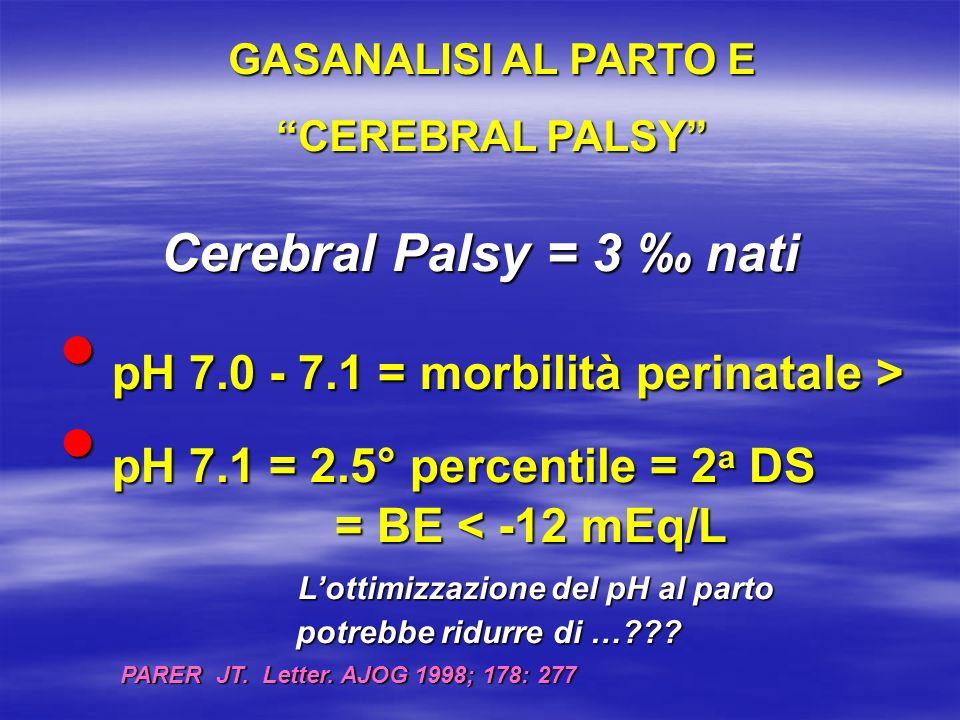 CASISTICA DI MONZA: ANNI 1993-2001 Nati affetti da sindrome post-asfittica: 44 (0,18 %) 8 neonati con MN o esiti neurologici (18 %) 8 neonati con MN o esiti neurologici (18 %) 7/8 neonati con esiti neurologici dopo 7/8 neonati con esiti neurologici dopo sindrome post-asfittica avevano: pH <7 e/o BE < -12