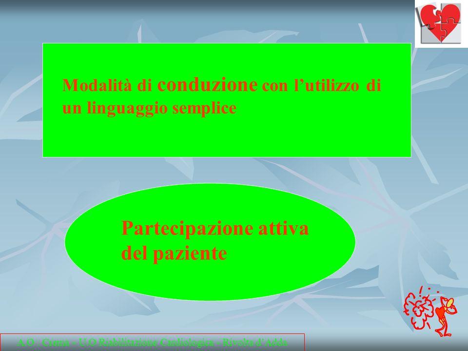 Modalità di conduzione con lutilizzo di un linguaggio semplice Partecipazione attiva del paziente A.O. Crema - U.O Riabilitazione Cardiologica - Rivol