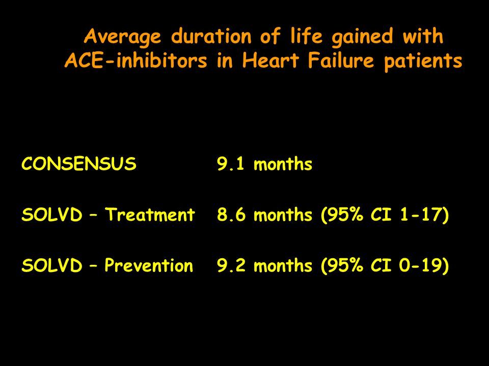 Average duration of life gained with ACE-inhibitors in Heart Failure patients CONSENSUS9.1 months SOLVD – Treatment8.6 months (95% CI 1-17) SOLVD – Prevention9.2 months (95% CI 0-19)