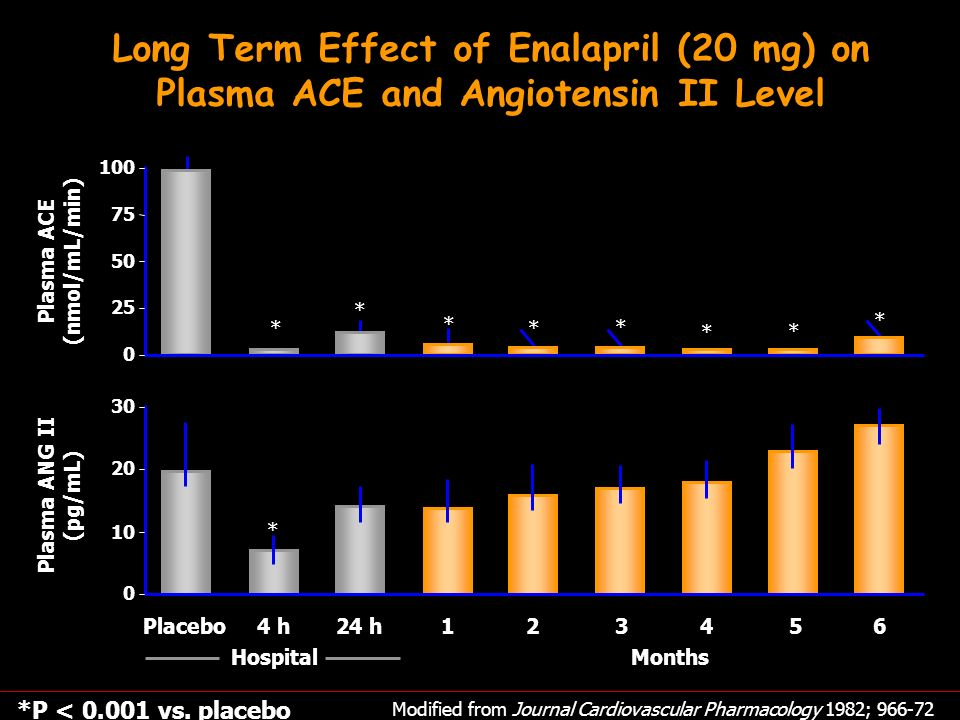 Long Term Effect of Enalapril (20 mg) on Plasma ACE and Angiotensin II Level Modified from Journal Cardiovascular Pharmacology 1982; 966-72 *P < 0.001