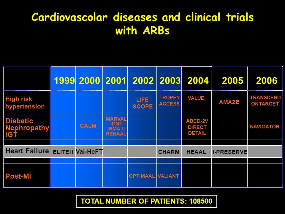 19992000200120022003200420052006 Diabetic Nephropathy IGT Post-MI Heart Failure ELITE II Val-HeFT CHARMHEAALI-PRESERVE NAVIGATOR VALIANTOPTIMAAL CALM