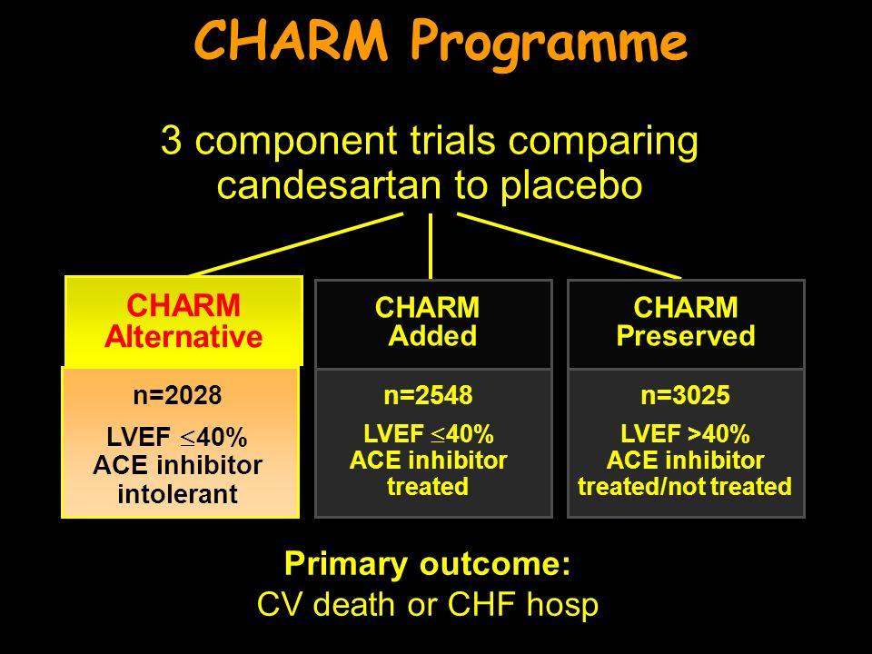 n=3025 LVEF >40% ACE inhibitor treated/not treated CHARM Added CHARM Preserved CHARM Programme 3 component trials comparing candesartan to placebo CHARM Alternative n=2028 LVEF 40% ACE inhibitor intolerant n=2548 LVEF 40% ACE inhibitor treated Primary outcome: CV death or CHF hosp