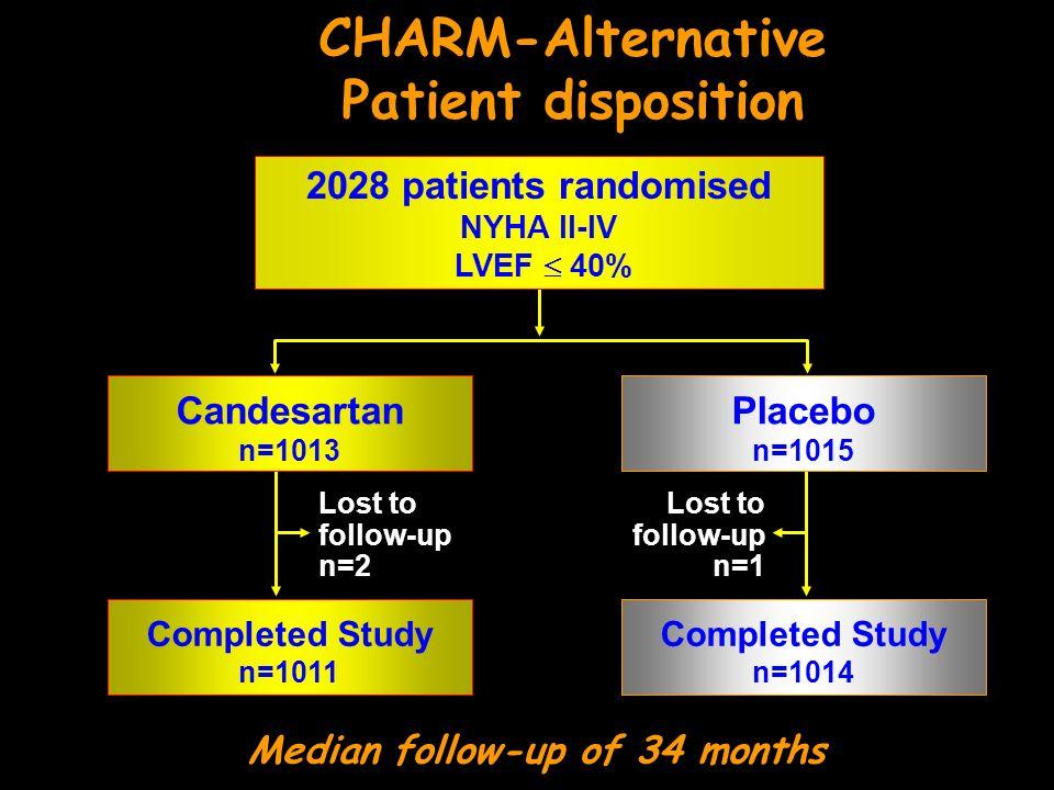 CHARM-Alternative Patient disposition Median follow-up of 34 months Candesartan n=1013 Placebo n=1015 Completed Study n=1011 Completed Study n=1014 Lost to follow-up n=2 Lost to follow-up n=1 2028 patients randomised NYHA II-IV LVEF 40%
