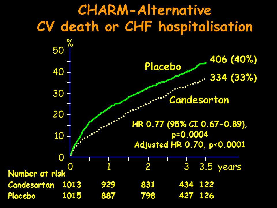 CHARM-Alternative CV death or CHF hospitalisation 0123years 0 10 20 30 40 50 Placebo Candesartan % HR 0.77 (95% CI 0.67-0.89), p=0.0004 Adjusted HR 0.70, p<0.0001 Number at risk Candesartan 1013929831434122 Placebo 1015887798427126 3.5 406 (40%) 334 (33%)