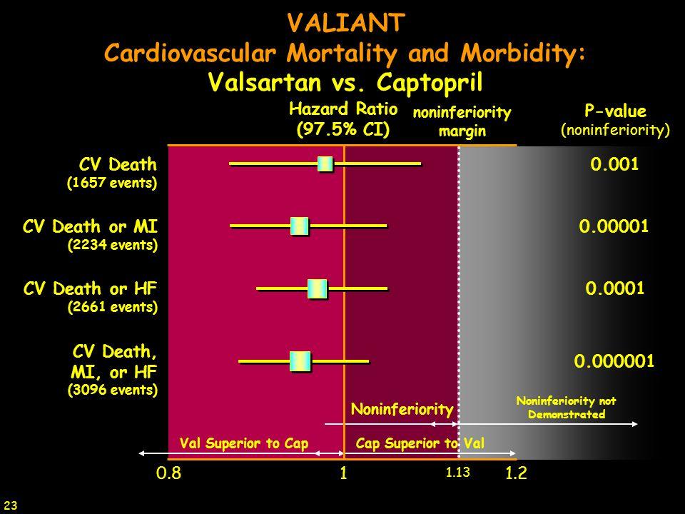 Noninferiority Val Superior to CapCap Superior to Val Noninferiority not Demonstrated VALIANT Cardiovascular Mortality and Morbidity: Valsartan vs. Ca