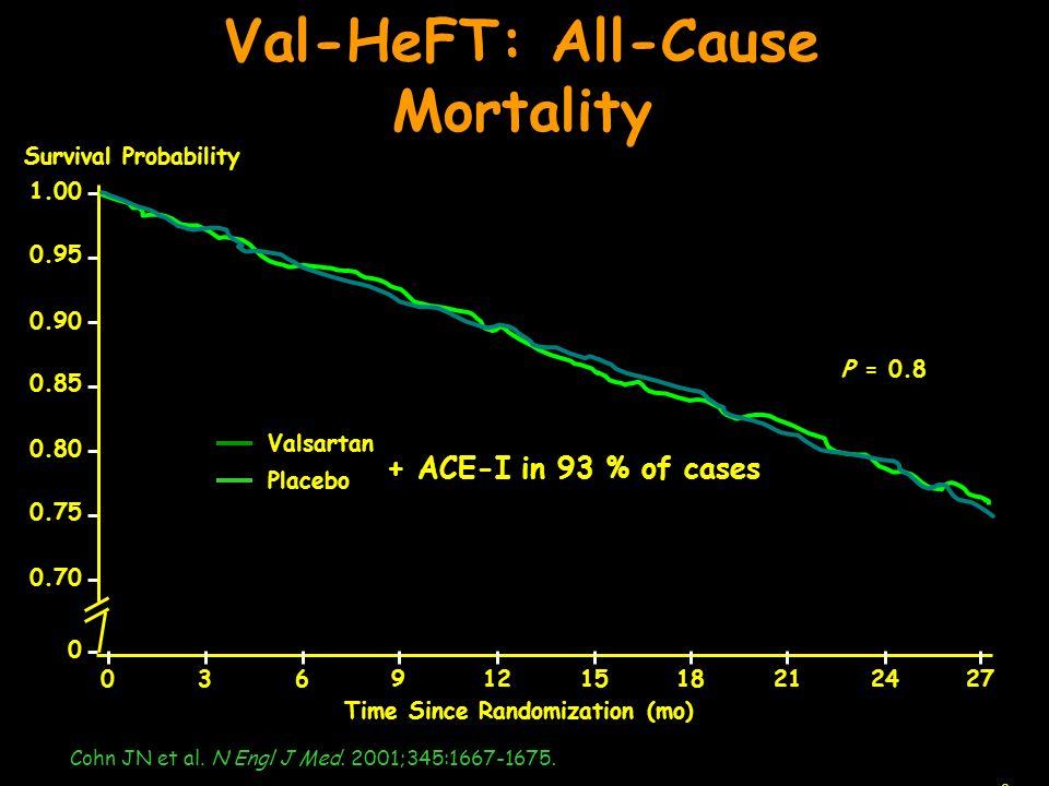 Placebo Valsartan Time Since Randomization (mo) P = 0.8 1.00 0.90 0.80 0.70 2724211815129630 Survival Probability 0.95 0.85 0.75 0 Val-HeFT: All-Cause Mortality Cohn JN et al.