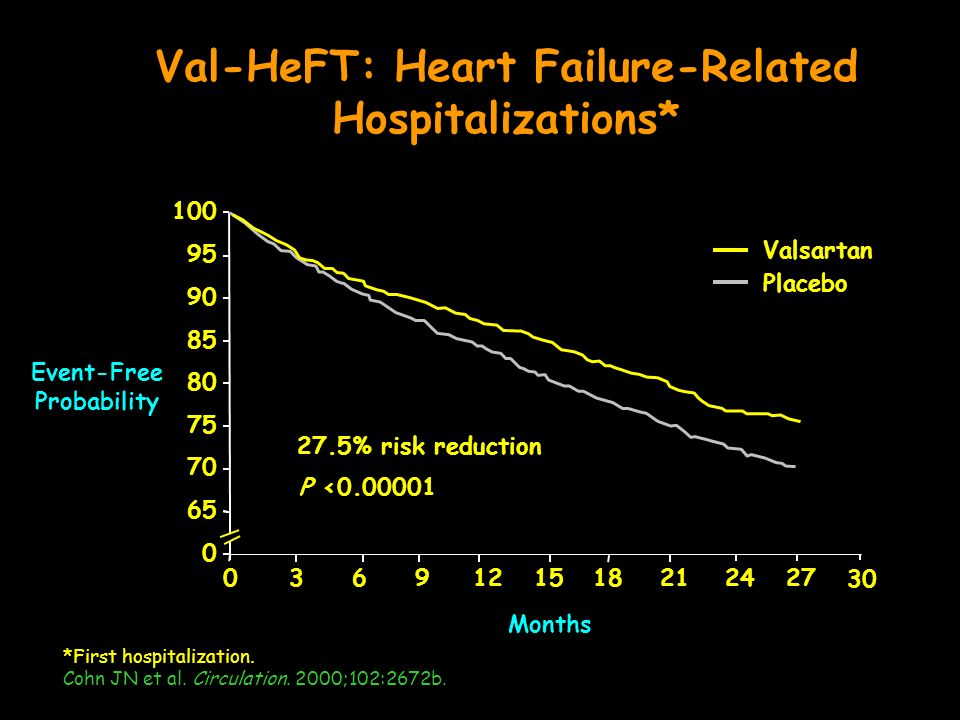 *First hospitalization.Cohn JN et al. Circulation.