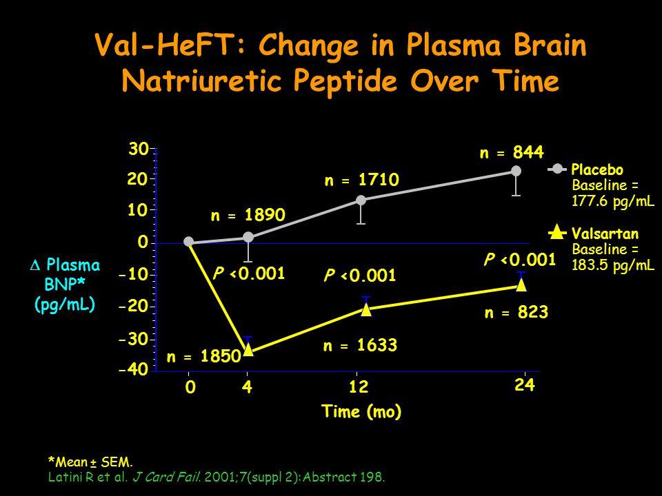Val-HeFT: Change in Plasma Brain Natriuretic Peptide Over Time *Mean ± SEM. Latini R et al. J Card Fail. 2001;7(suppl 2):Abstract 198. Plasma BNP* (pg