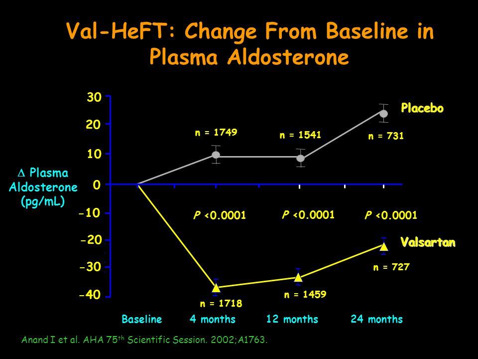 Val-HeFT: Change From Baseline in Plasma Aldosterone 4 months12 months24 months -30 -20 -10 0 10 20 30 -40 Baseline Plasma Aldosterone (pg/mL) P <0.00