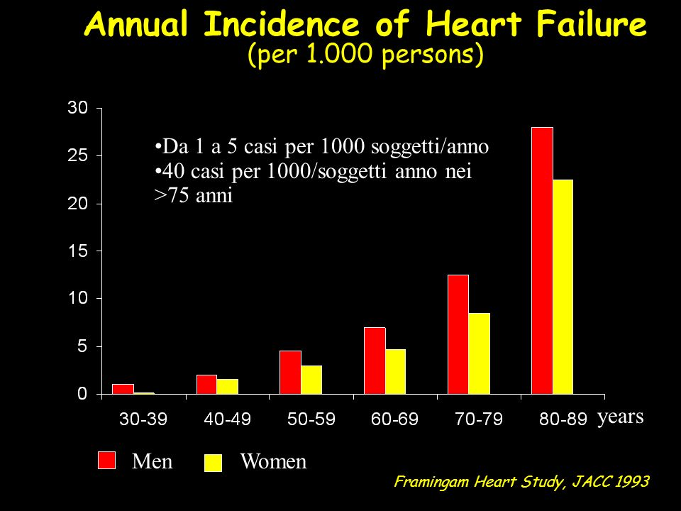 Prevalence of Heart Failure (per 1.000 persons) Framingam Heart Study, JACC 1993 MenWomen years Da 3 a 20 casi per 1000 soggetti/anno Da 70-130 casi per 1000/soggetti anno nei >75 anni